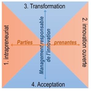 Modele-fonction-innovation