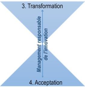 Transformation et acceptation