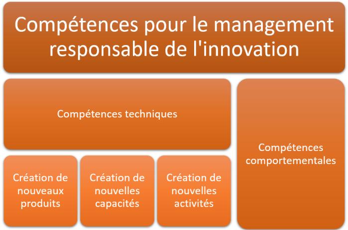 Compétences pour l'innovation responsable
